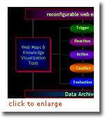 reconfigurable web environment